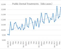 歯科保険診療数