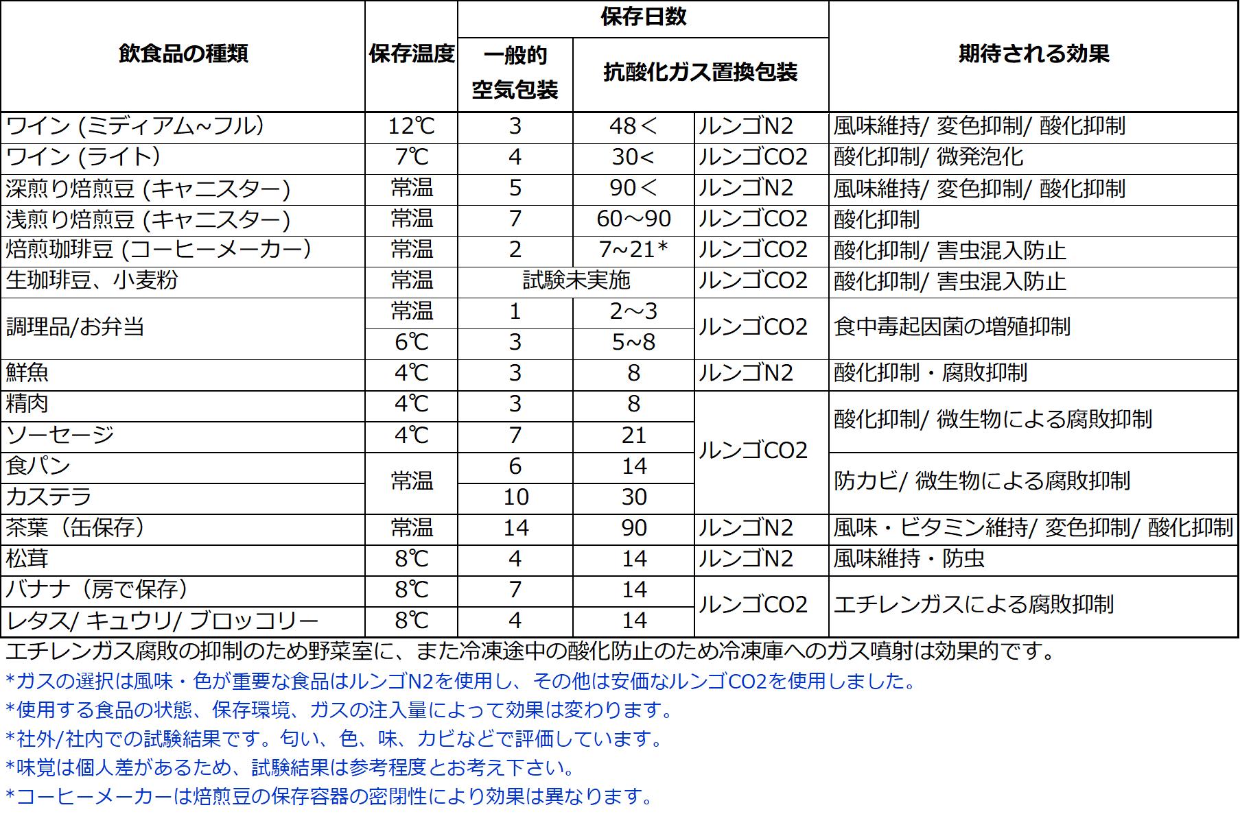 試験結果(20210813)